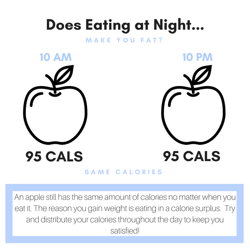 Will Eating at Night Make Me Fat?